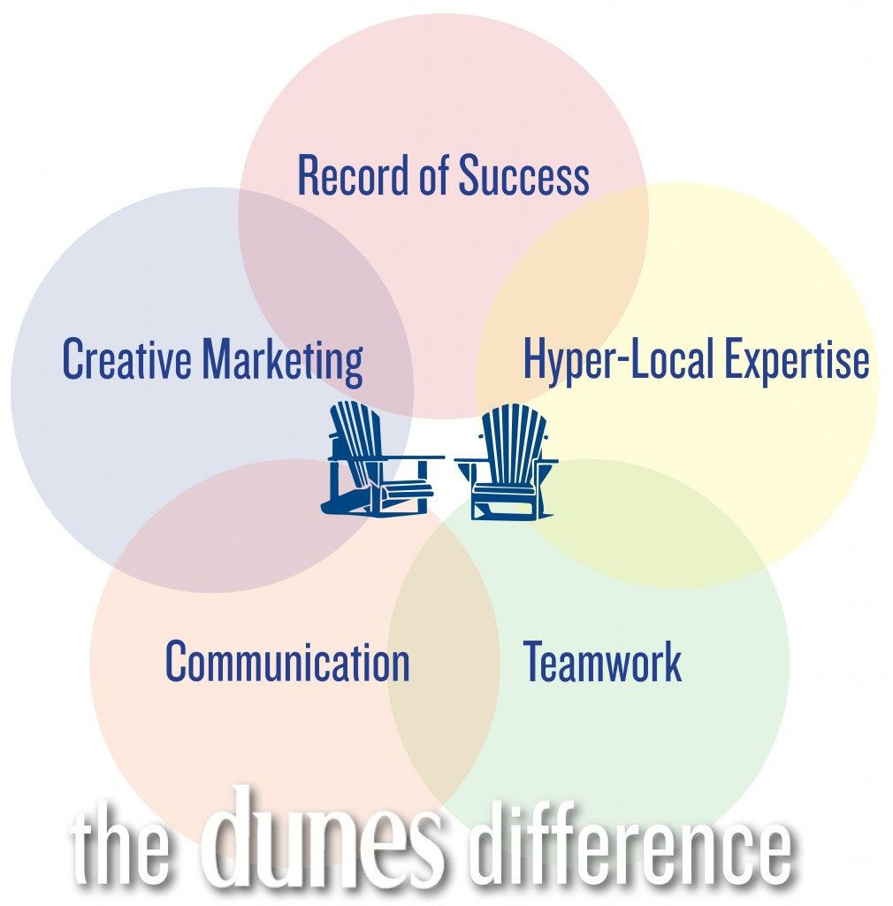 Dunes Properties uses the dunes difference to sell your home