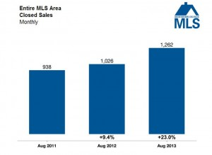 August median sales price, charleston, dunes properties