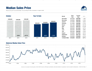 2013 Median Sales Price, dunes properties