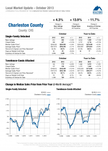 Charleston County November 2013 Market Report, dunes properties