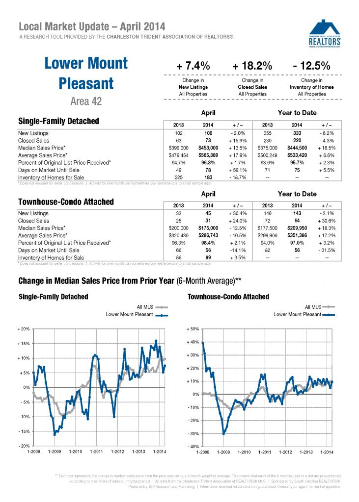 Mount Pleasant April 2014 Market Update