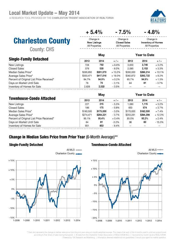 Charleston County May 2014 Market Report