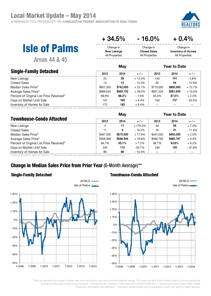 Isle of Palms May 2014 Market Report