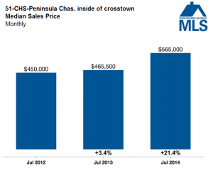 market stats, median sales price downtown Charleston inside of crosstown