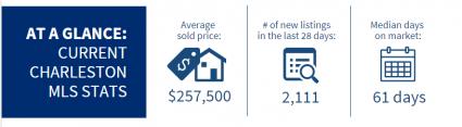Charleston Market Stats